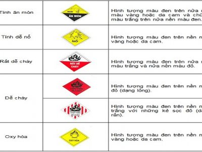 Vận chuyển hóa chất công nghiệp như nào cho an toàn?